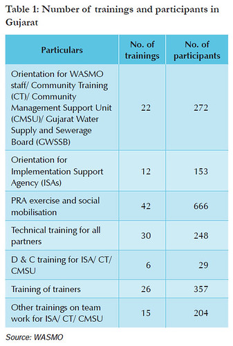 Number of trainings and participants in