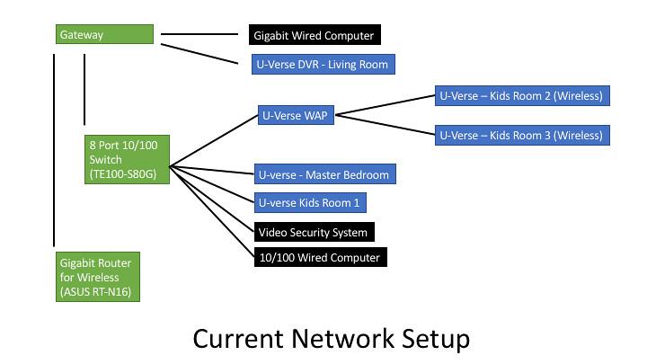 Atu0026t U Verse Wiring Diagram Somurichcom
