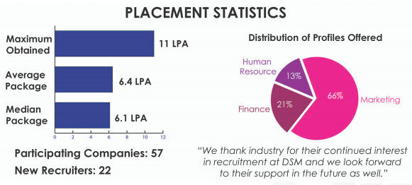 DTU MBA Placement Statistics