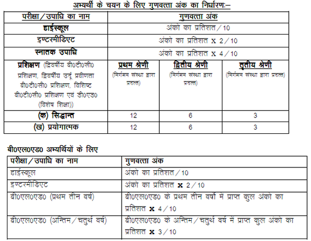 UP Primary Teacher Merit List And Result (Assistant) 2016 17   Check Here