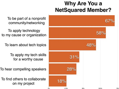 Why are You a NetSquared member numbers version