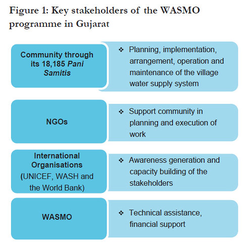 Key stakeholders of the WASMO