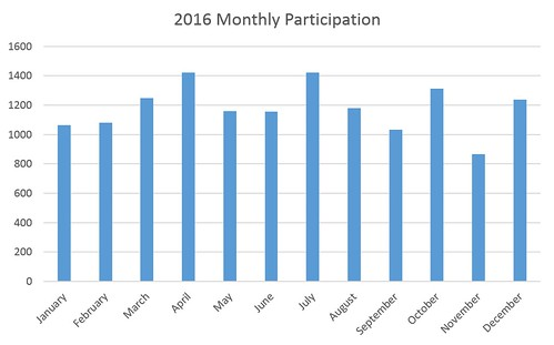 2016 Monthly Participation