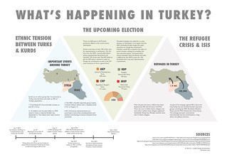 What's Happening in Turkey? An Infographic | by Ryan and Ness