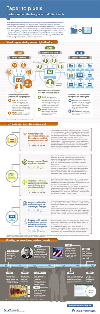 Medical Charting: Kaiser-Permanente_electronic_health_records_infographic | Flickr,Chart