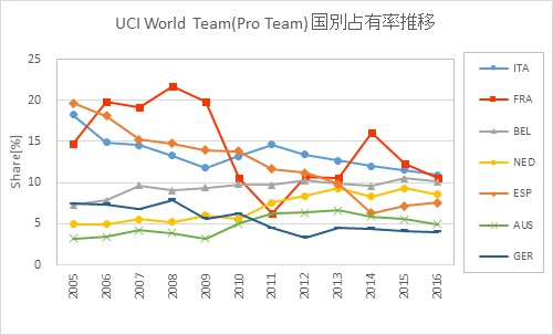 UCI World Team Country Share transition