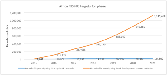 Africa RISING targets for phase II