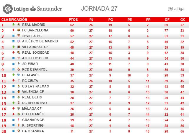 La Liga (Jornada 27): Clasificación