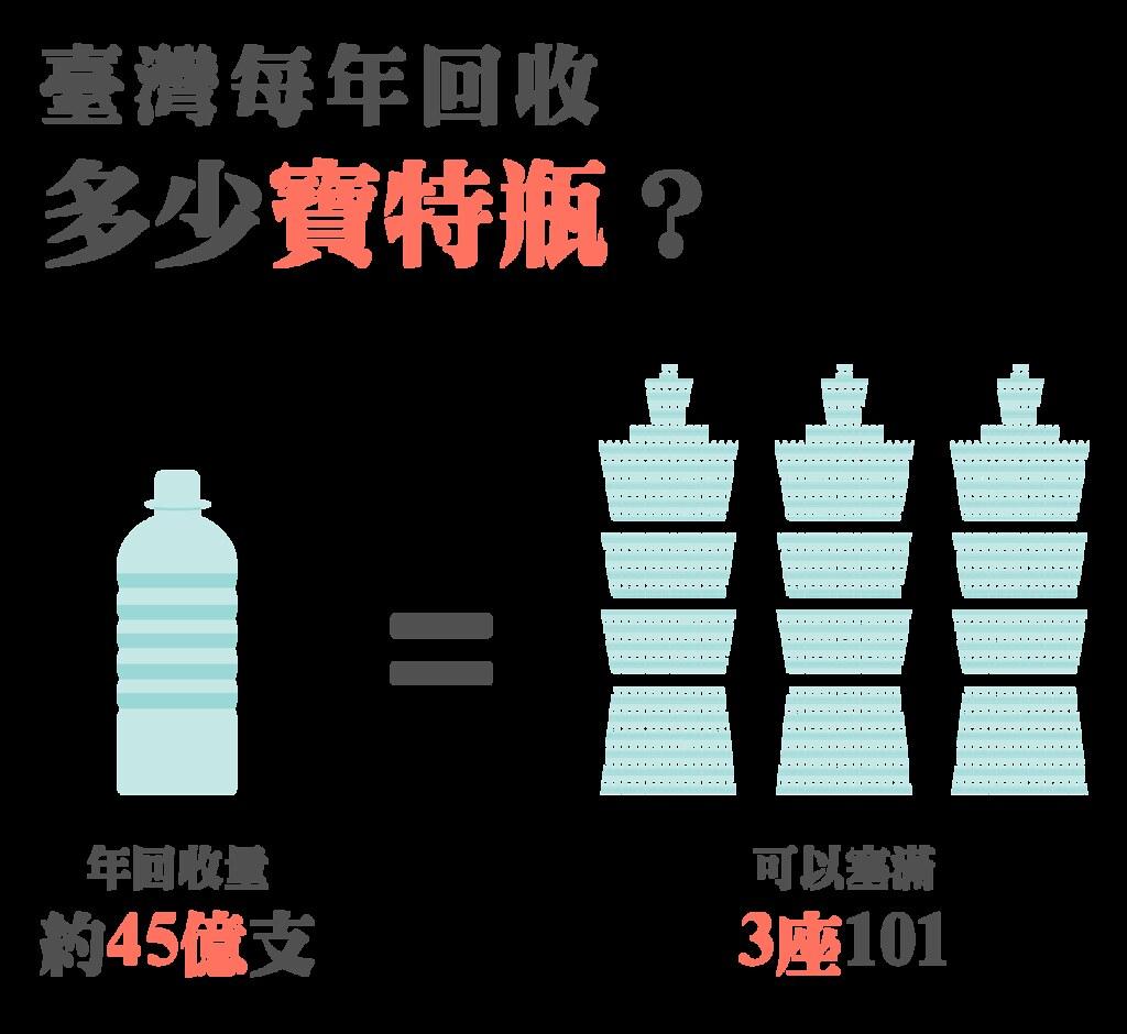 臺灣每年回收9至10萬公噸的寶特瓶,約等於45億支寶特瓶,能夠塞滿3座101。製圖/洪詩宸