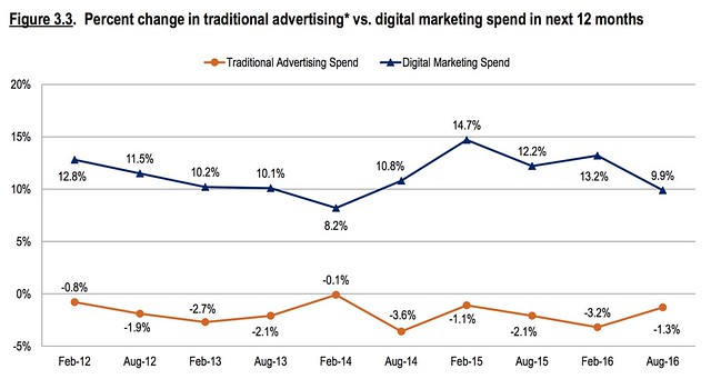 cmosurvey digital spend.png