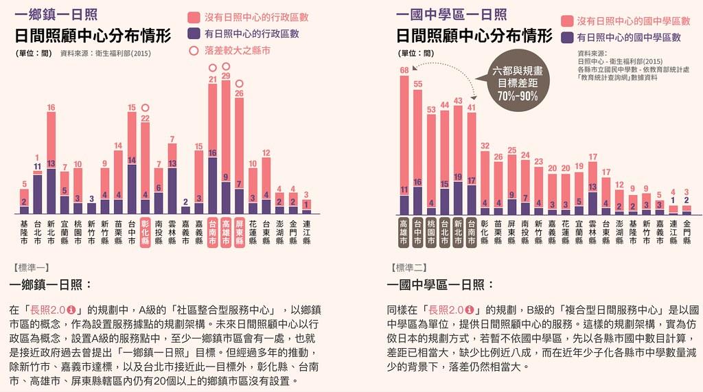 日間照顧中心距離中央的規劃數量,還有很大距離。(圖片來源:台灣社會福利聯盟)