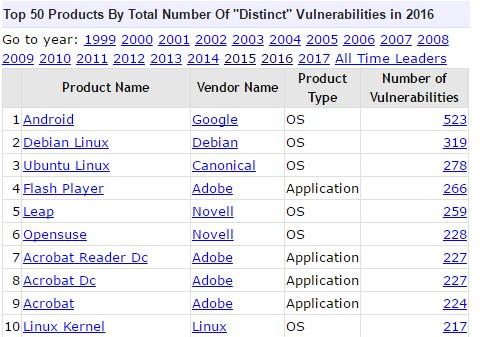 Безопасность Windows и Linux