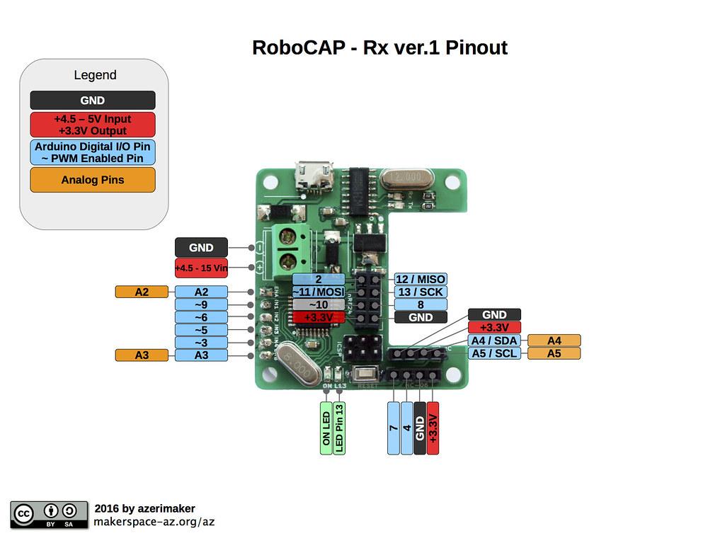 Şəkil 4. RoboCAP Robot Sürücü Pin Düzülüşü