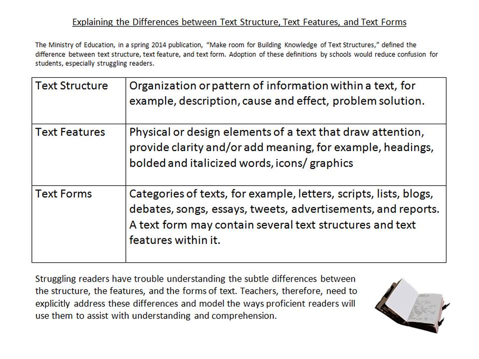 Educational Postcard Text Structure Vs Text Features Vs Flickr