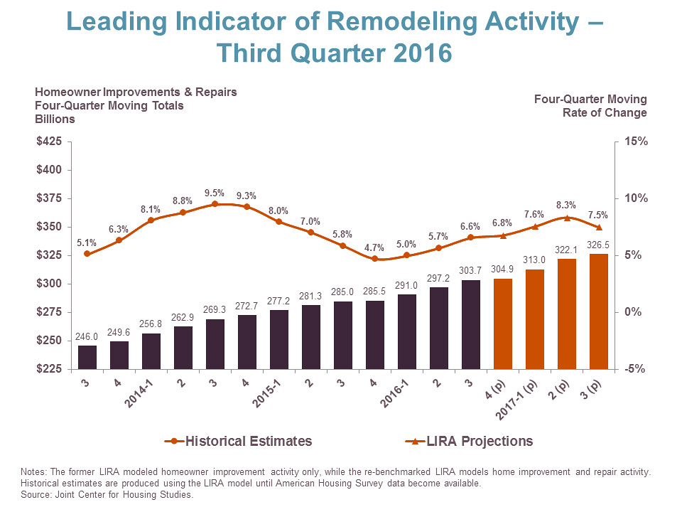 Plot Diagram Poster: GROWTH IN REMODELING SPENDING PROJECTED TO PEAK IN 2017 | Flickr,Chart