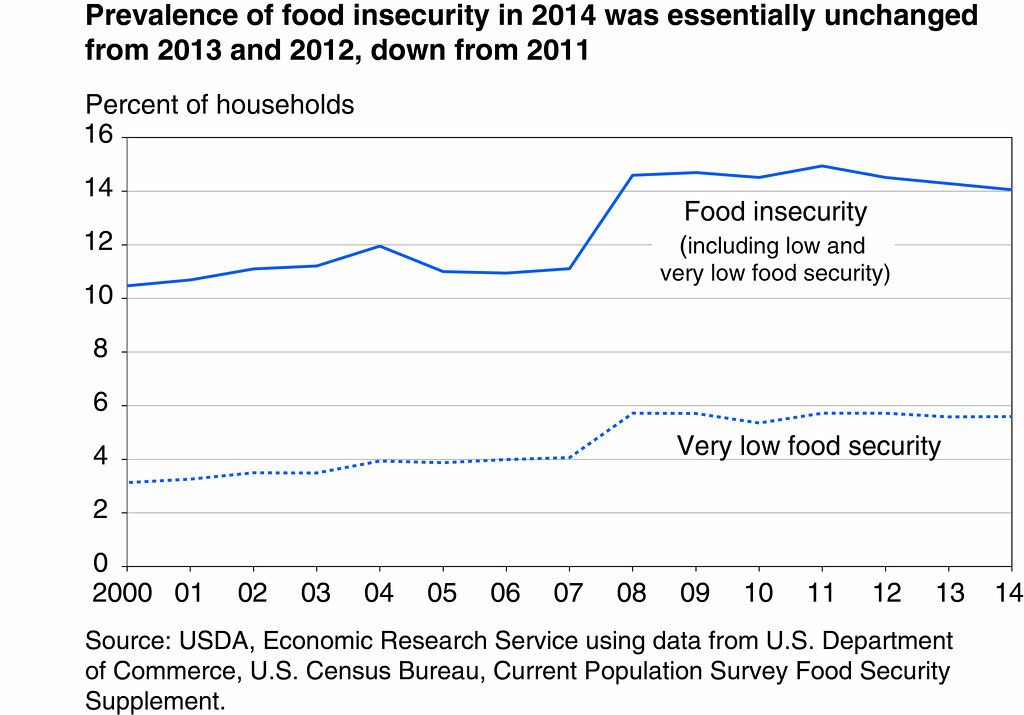 Low Cholesterol Foods Chart: Prevalence of food security in 2014 was essentially unchanu2026 | Flickr,Chart