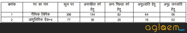Uttar Pradesh (UP) Jal Nigam (JN) Routine Clerk, Stenographer Recruitment 2016   2017