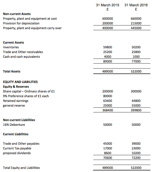 Cash Flow Statement Q 2