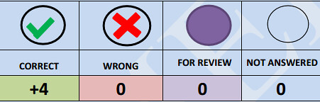 JIPMER Exam Marking Scheme