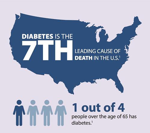 tiểu đường là nguyên nhân thứ 7 gây tử vong