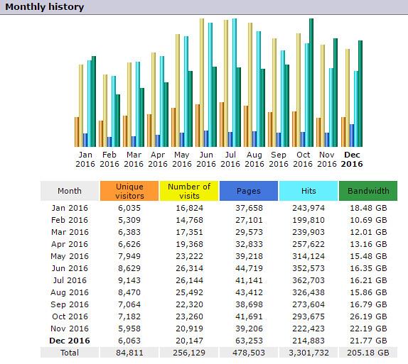 Plainadventure Stats