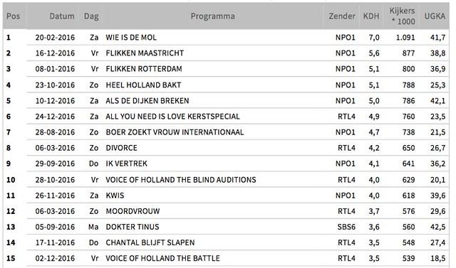 programma tv nederland 1 2 en 3