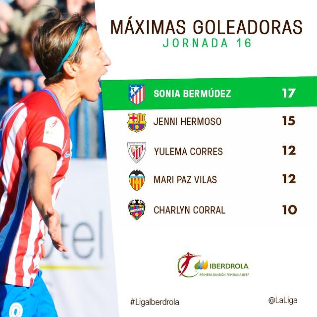Liga Iberdrola (Jornada 16): Máximas Goleadoras
