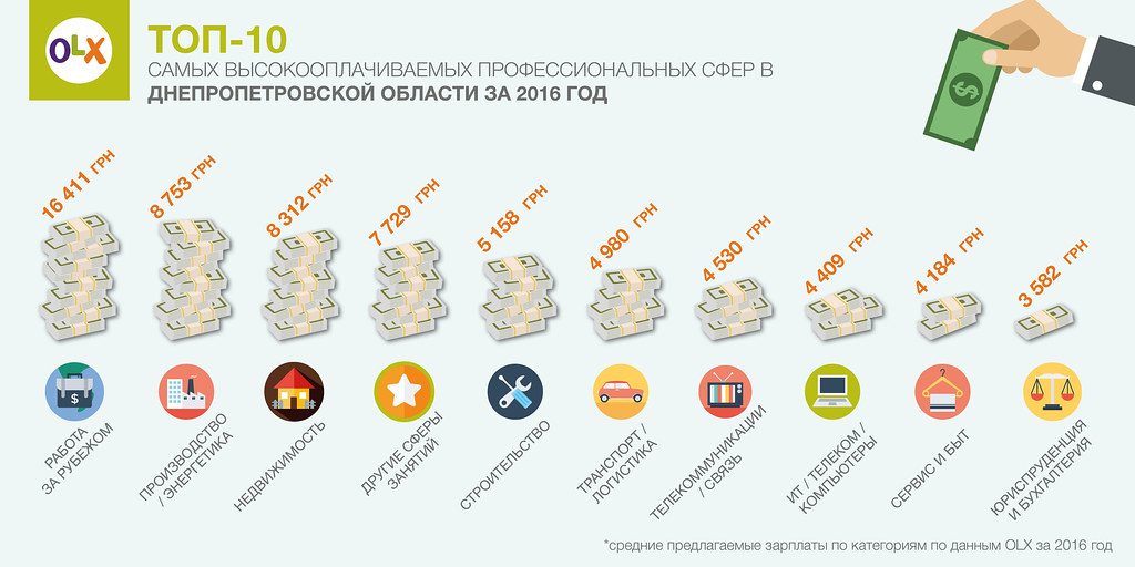 2017-03-09 Hoshva PR OLX Dnepr job info1_rus