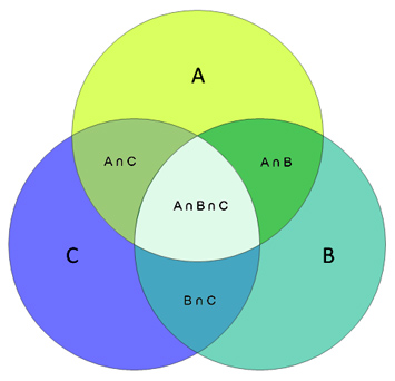 Inclusion exclusion Venn diagram
