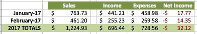 February business finances