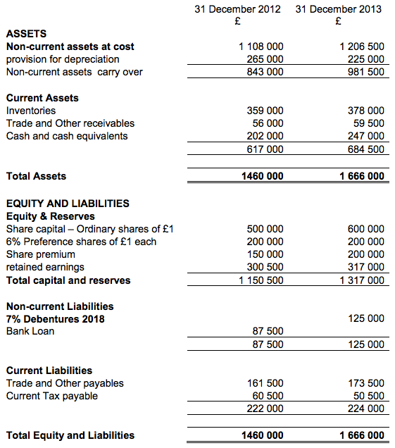 Cash Flow Statement Q 4
