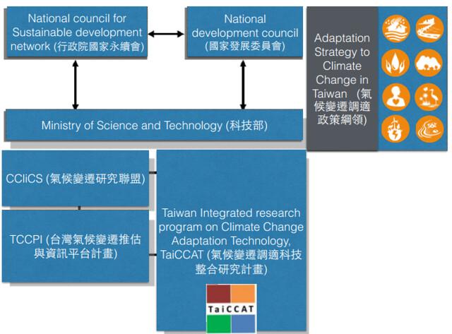 TCCIP在政府氣候變遷研究上的定位。圖片提供:劉振榮。