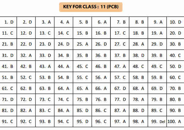 NSTSE 5 February Class 11 Part 1