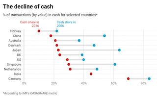 Decline of cash graphic