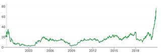 Collectors Universe stock price
