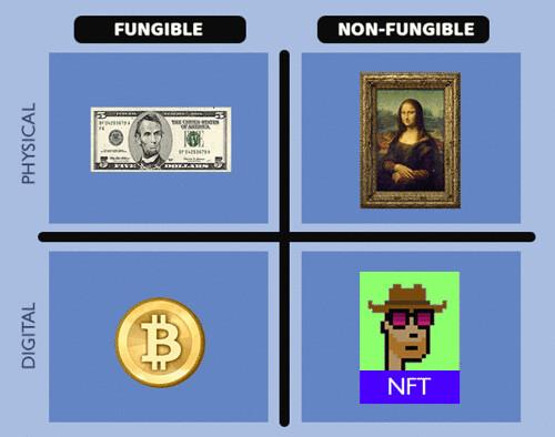 NFT quad chart
