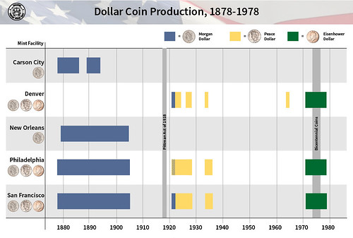 dollar coin production 1878-1978