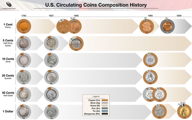 coin_composition_changes-infographic