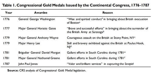 Congressional Gold Medals issued 1776-1787