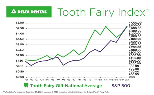 Tooth Fairy Index