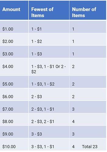analysis of a $1-$2-$3 scheme