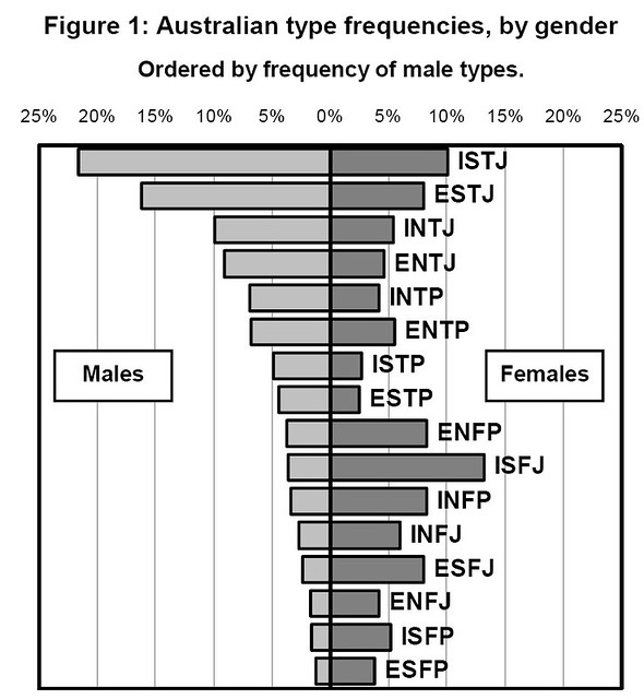 Myers Briggs Types Chart: MBTI: gender distribution Australia | cf www.aapt.org.au/pdfu2026 | Flickr,Chart