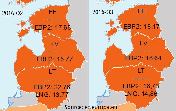 Конкуренция привела к снижению цены на российский газ в Литве