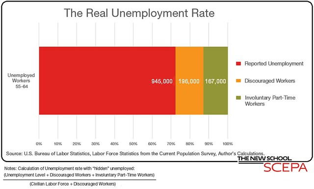 September Unemployment Report