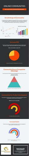 Why are Online Communities Growing? (Infographic) | by Grazitti Interactive