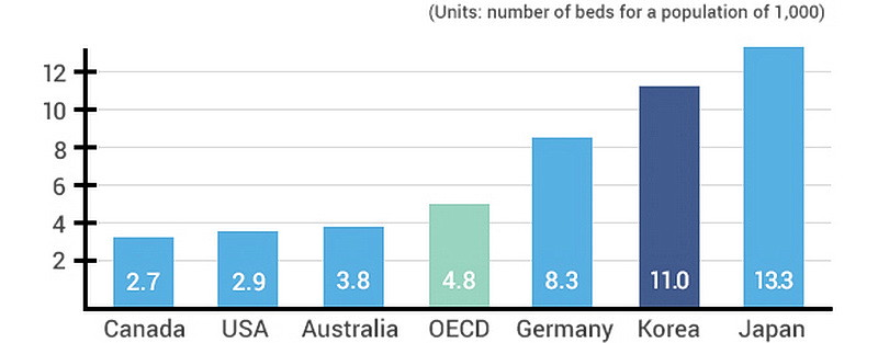 number of hospital beds for every 1,000