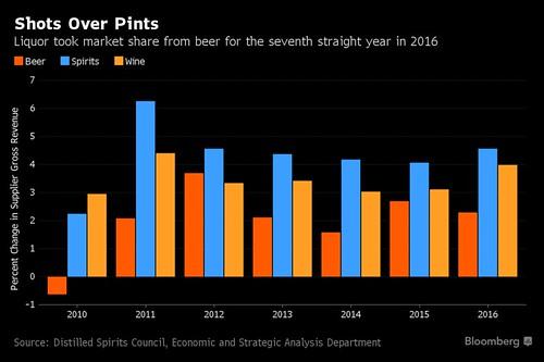 Liquor at 36% alcohol market share; beer, 47%.
