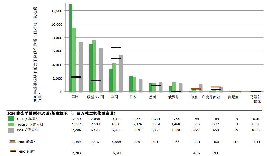 依照不同經濟發展程度,選擇此10個國家的INDC(排放絕對值)互相比較。俄羅斯INDC數值為零,因其目標高過合理程度,因故姑且不計。INDC幾乎各自有兩條線,黑色表示無條件的自主減碳,棕色是接受國際金融援助的有條件減碳承諾。圖表來源:低碳生活部落格。