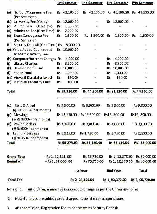 AIMT Fee Structure for MBA 2017-19