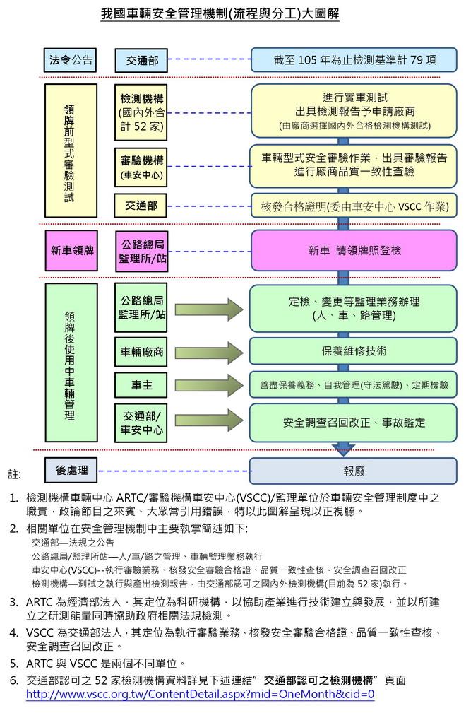 圖2-我國車輛安全管理機制(流程與分工)圖解